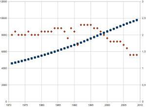 Grafico raffigurante l'andamento della popolazione di Haiti e relativo tasso di crescita