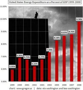 Andamento crescente della spesa energetica degli USA espresso come frazione del PIL