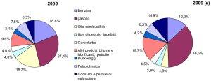 andamento dei consumi petroliferi italiani per impego