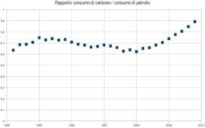 Rapporto tra consumo di carbone e consumo di petrolio nel mondo