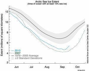 Perdita di superficie dei ghiacci marini artici