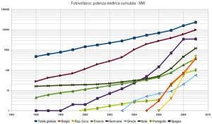 potenza cumulata del fotovoltaico nel mondo e nelle nazioni d'europa