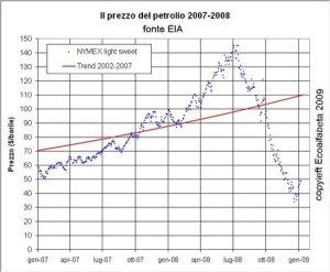 Quotazioni del petrolio in dollari - da Ecoalfabeta
