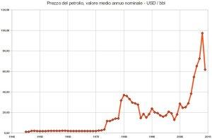 prezzo nominale del petrolio in dollari Usa