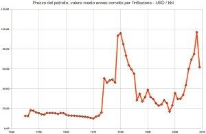 prezzo del petrolio con correzione inflazionistica - dollari al barile