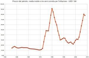 prezzo del petrolio, media mobile a tre anni in dollari al barile