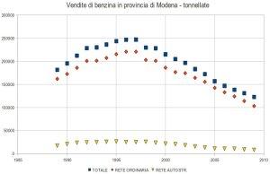 vendite di benzina in provincia di modena