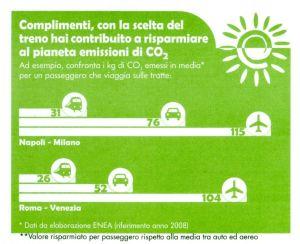 biglietto del treno con le emissioni di co2 per varie modalità di viaggio