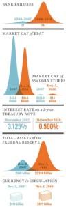 notizie su economia e finanza negli Usa durante la crisi