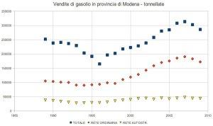 vendite di gasolio in provincia di modena