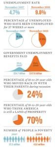 dati sul mercato del lavoro negli stati uniti d'america