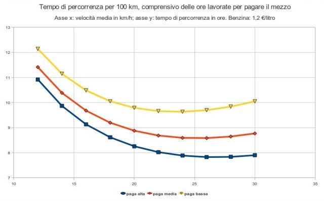 tempo di percorrenza per 100 km in auto, incluse le ore di lavoro
