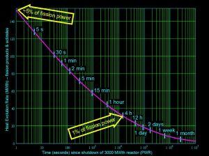Calore prodotto da un reattore PWR: potenza in Mw termici al passare del tempo dopo lo spegnimento