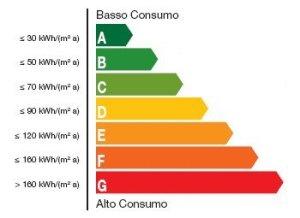 classi di efficienza energetica degli edifici