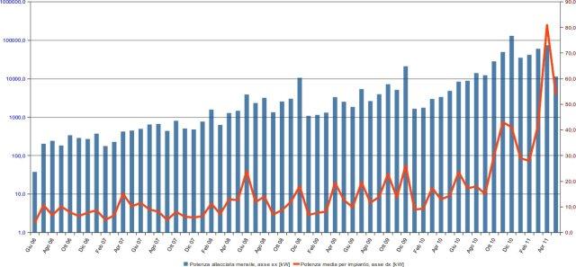 Fotovoltaico in Emilia Romagna: potenza allacciata mensilmente e potenza media degli impianti - kW