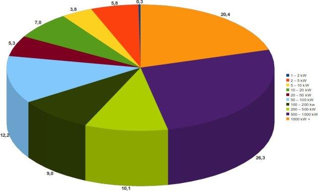 Incidenza delle potenze cumulate degli impianti fotovoltaici sul totale per classi di potenza - dati in percentuale