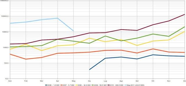 Fotovoltaico in Emilia Romagna: potenza allacciata mensilmente per singola annata e totali annui - kW