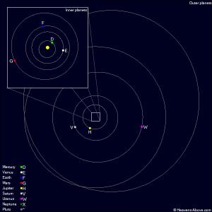pianeti del sistema solare nel gennaio del 1924
