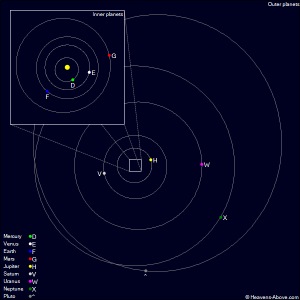 posizione dei pianeti del sistema solare - 11 maggio 2011