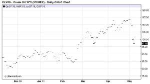 prezzo del petrolio a maggio 2011