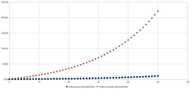 crescita 5% annuo, valore istantaneo e valore cumulato