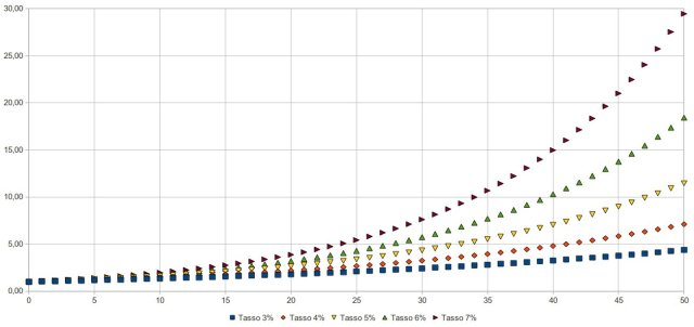 crescita esponenziale a vari tassi di incremento annuo