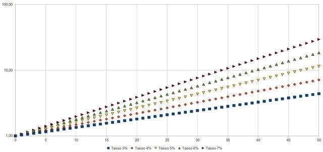 crescita esponenziale in scala logaritmica