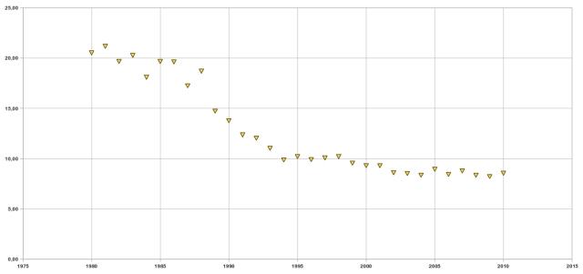 petrolio norvegia, rapporto tra riserve e produzione