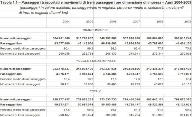 passeggeri delle ferrovie italiane secondo Istat