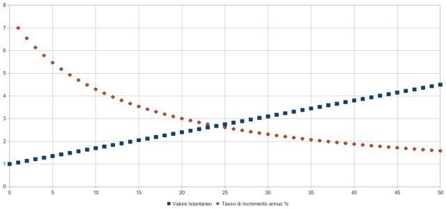 variazione percentuale annua per crescita lineare ad incremento 0,07