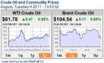 prezzo petrolio 9 agosto 2011
