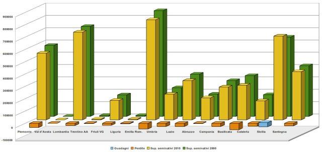 superficie dei seminativi in Italia, 2000 - 2010