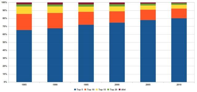 peso percentuale dei maggiori produttori di carbone