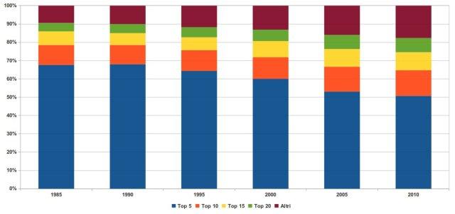 peso percentuale dei maggiori produttori di gas metano