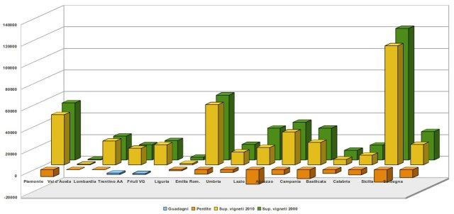 superficie dei vigneti in Italia per regione, periodo 2000 - 2010