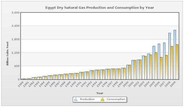 produzione e consumo di gas metano in Egitto