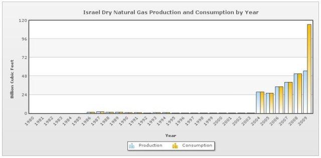 produzione e consumo di gas metano in Israele