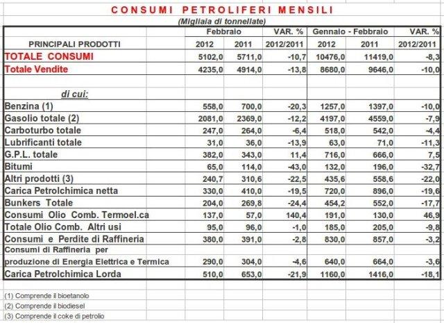consumi di benzina, gasolio ed altri distillati in Italia tra 2011 e 2012