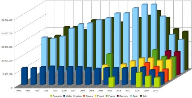 grandi produttori di cemento in europa