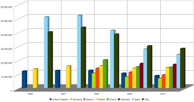 grandi produttori di cemento in europa, dettaglio