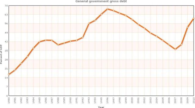 debito pubblico spagnolo, valore in % pil