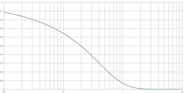 relazione teorica di Terzaghi - Taylor tra fattore tempo Tv e consolidazione U nelle prove edometriche
