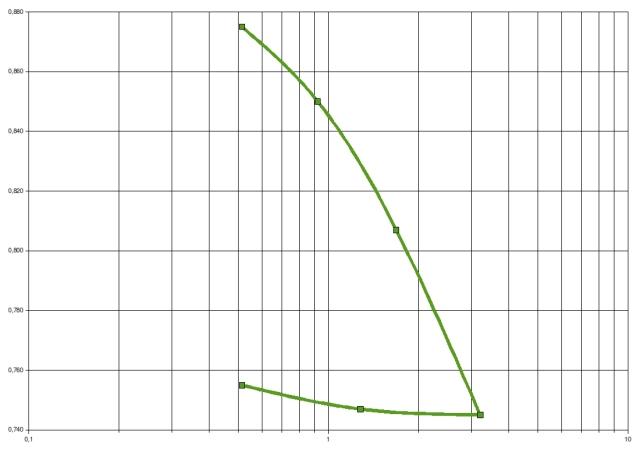 relazione tra pressione ed indice dei vuoti in una curva edometrica