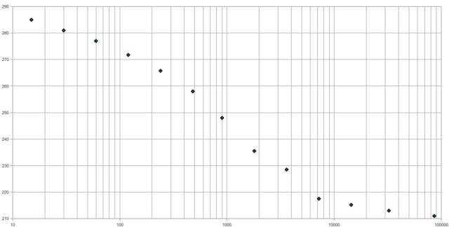 gradino di carico in una prova edometrica: relazione tempo abbassamenti in scala semi logaritmica