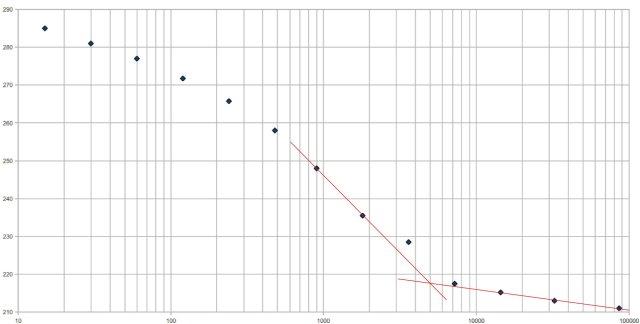 gradino di carico in prova edometrica, con disegno del flesso per consoldiazione U = 100%