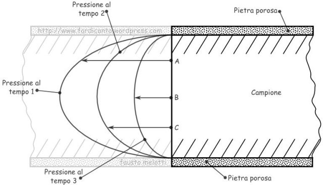 pressioni interstiziali la variare del tempo in un edometro