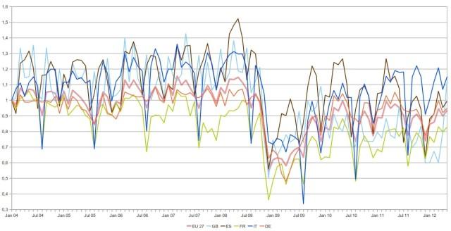 andamento relativo della produzione di acciaio, produttori maggiori UE