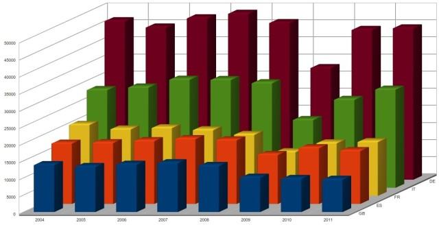 produzione di acciaio in Italia, Germania, Francia, Spagna ed Inghilterra