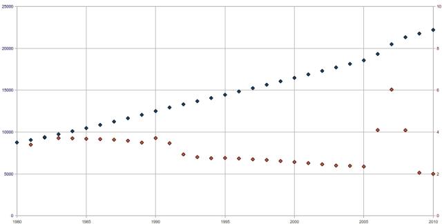 popolazione della Siria, andamento e tasso di crescita