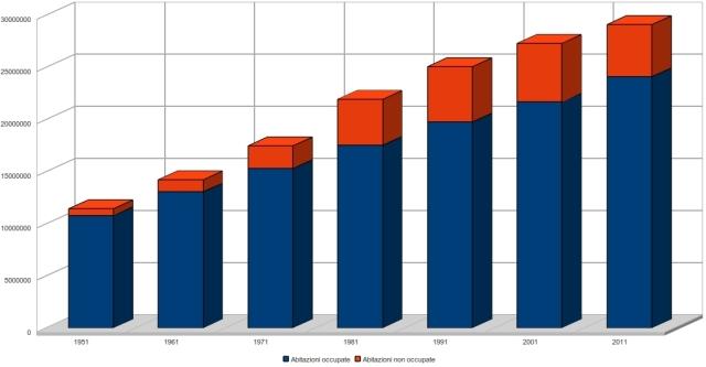numero di abitazioni occupate e non occupate in Italia
